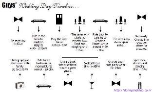 DIY Wedding Day Of Timeline for the Men